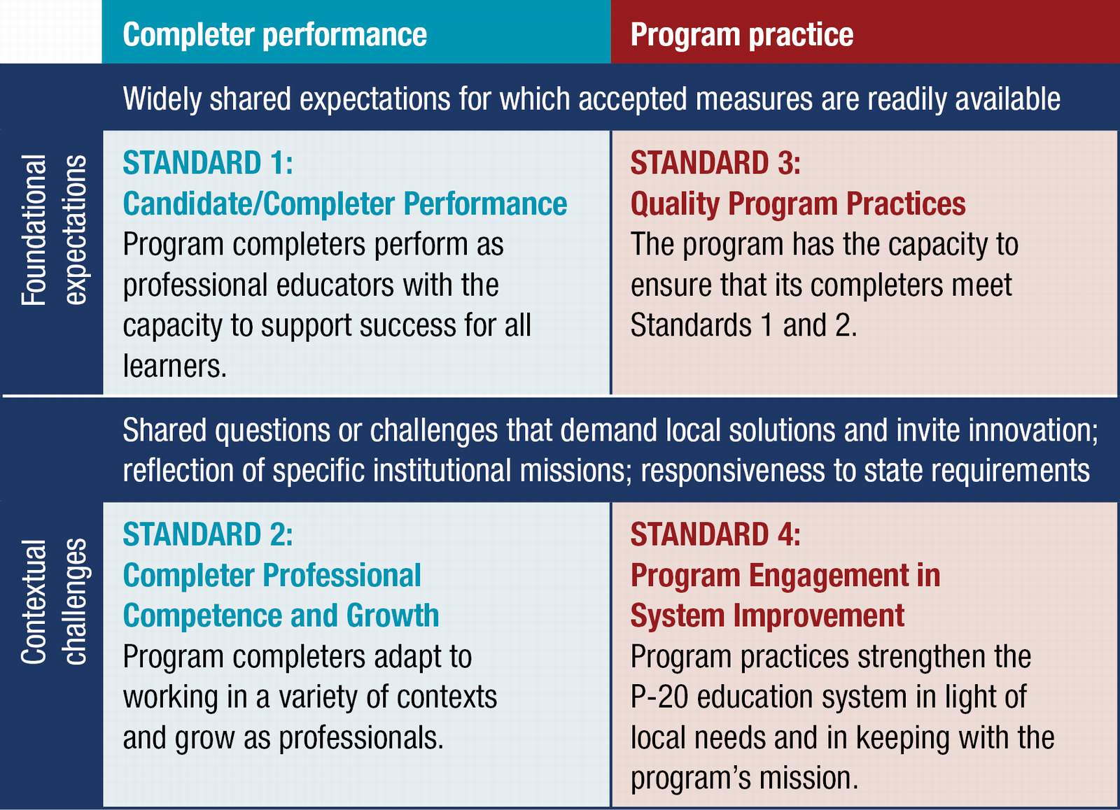 The 4 AAQEP Standards